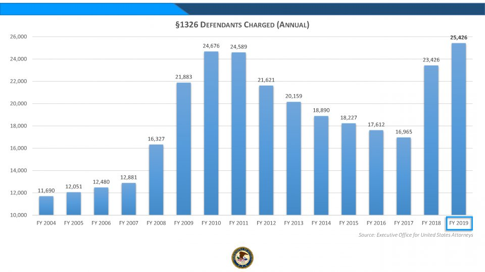Department of Justice Prosecuted a Record-Breaking Number of Immigration-Related Cases in Fiscal Year 2019  https://www. justice.gov/opa/pr/departm ent-justice-prosecuted-record-breaking-number-immigration-related-cases-fiscal-year  … <br>http://pic.twitter.com/qcUvpEzWEd