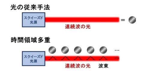 東大、光量子コンピュータに進展 大規模な「量子もつれ」を生成、常温・省スペースの量子計算へ - ITmedia光を用いた量子コンピュータのアプローチ光を量子ビットにし2万5000個の量子ビットで量子もつれを実現5入力・5000計算ステップの任意の量子計算が原理的には可能
