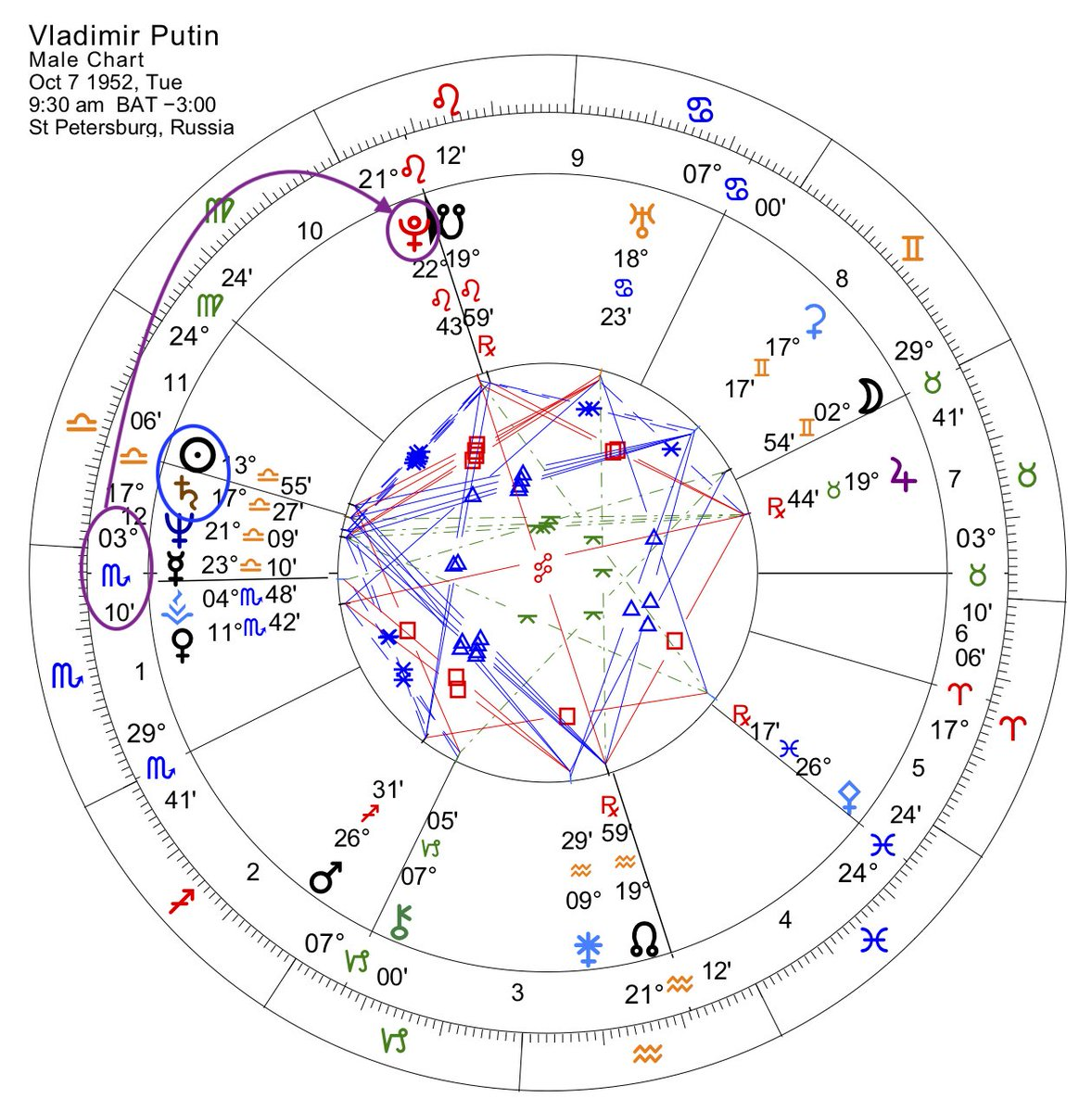 Pandora Astrology On Twitter A Libra On The World Stage With Sun Conjunct Authoritative Saturn And Scorpiorising Ruled By Pluto Closely Conjunct The Midheaven This Strong Willed Chart With A Self Protective Air Of