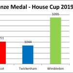 Image for the Tweet beginning: 🏆 House Cup 🏆  The up-to-date