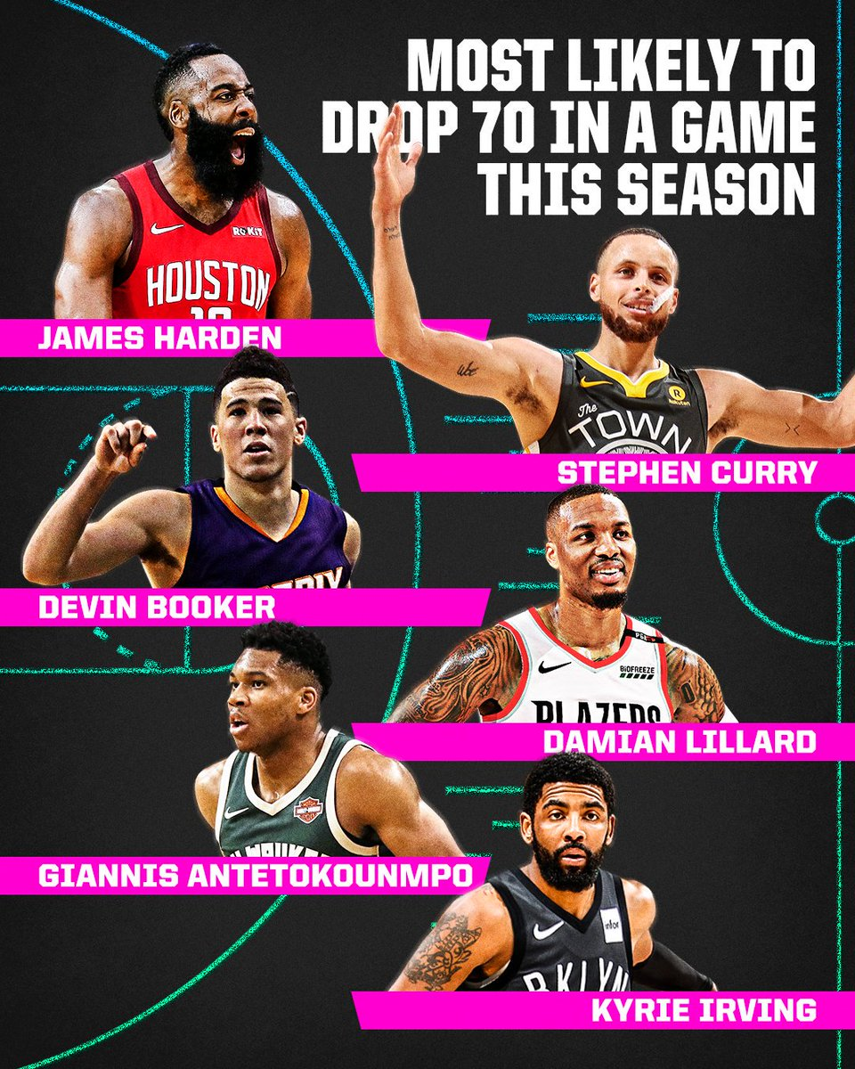 Who's most likely to join the 70-point club this NBA season? 🤔