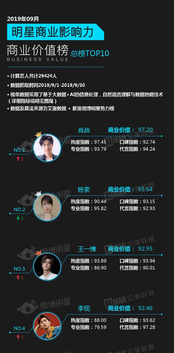 Xiao Zhan ȵž On Twitter Xiaozhan Is 1 On The Celebrities Business Value Ranking For September Also Revealed That Jade Dynasty Box Office Was 400 Million But Its Production Budget Was