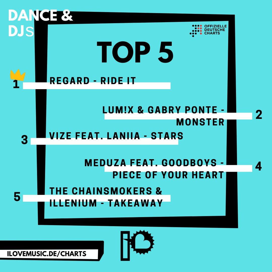 Das ist die neue Dance & DJs Top 5 der Offiziellen Deutschen Charts: REGARD, LUM!X w/ GABRY PONTE, VIZE w/ LANIIA, MEDUZA w/ GOODBOYS, @TheChainsmokers & ILLENIUM. Check' die komplette Top 40 by @chartsoffiziell und @gfkentertain auf https://ilovemusic.de/charts.  #deutschecharts pic.twitter.com/OCmAR9GwEW