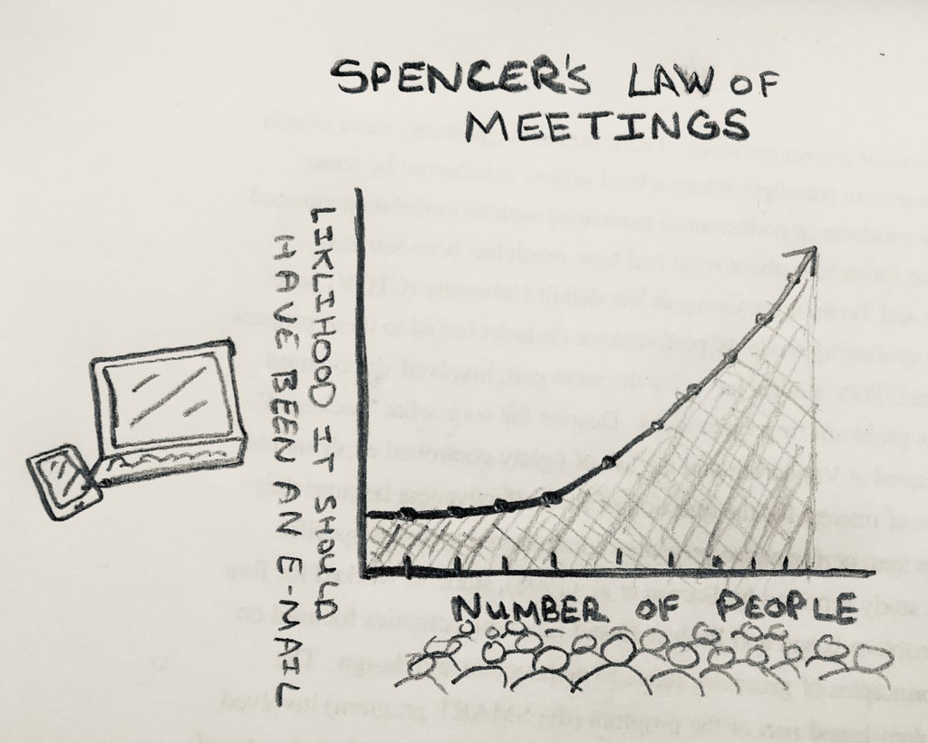 Spencer's Law of Meetings