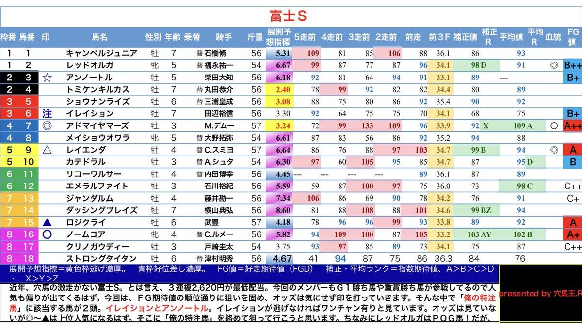 おはようございます☁️雨が降ってなくてラッキー🍀週末競馬楽しむ方ふぁいお😑チッwさ、仕事行くで。。。(lll __ __)バタッ俺の富士Sはこれだ😎穴がハマればそれで良し🤤↓↓↓~FGD~打倒JRA!+高知競馬(10/19)