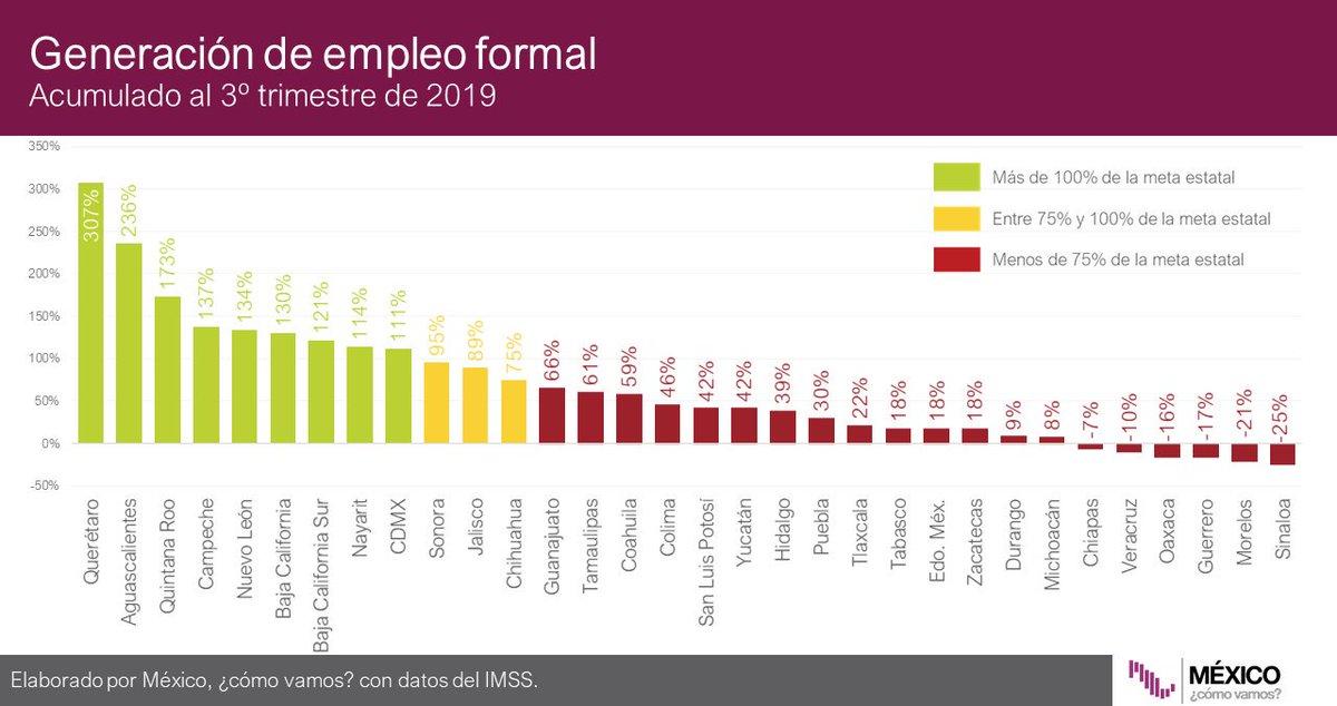 #Infobite Los datos estatales de generación de empleo📊muestran que la mayoría del país está en rojo🔴. El estado más bajo fue Sinaloa con -25%, y el más alto Querétaro con 307%. Conoce más detalles en: https://bit.ly/33J6tVt