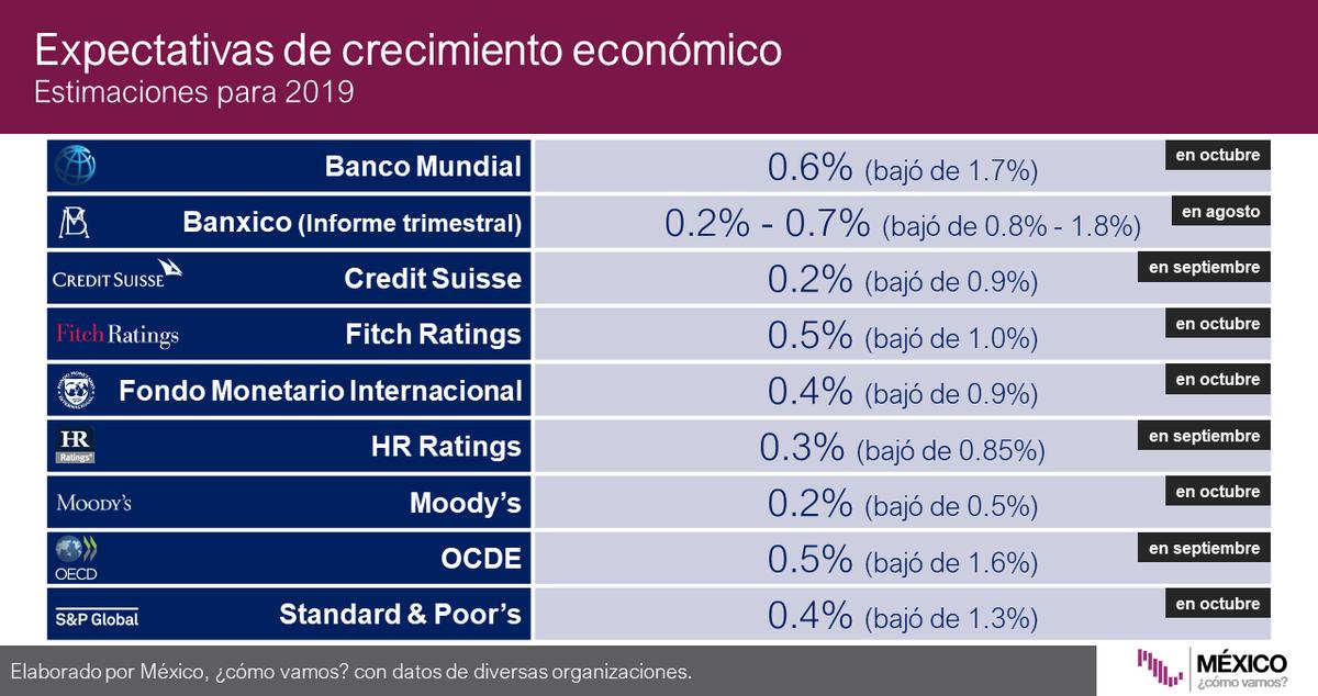 #Infobite ¿Cuánto estiman distintos bancos y organismos que crecerá la economía mexicana en 2019? 🏦 La mayoría ha hecho ajustes a la baja de sus expectativas en los últimos días⬇️. Consulta el #SemáforoEconómico de crecimiento🚦: https://bit.ly/2q9Pa14
