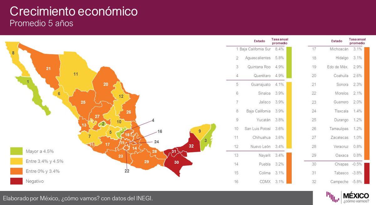 #Infobite 📈 Las cinco economías que más han crecido en promedio en los últimos cinco años son:1) Baja California Sur: 8.4%2) Aguascalientes: 5.8%3) Quintana Roo: 4.9%4) Querétaro: 4.9%5) Guanajuato: 4.1%Conoce nuestros #SemáforosEstatales🚦: http://ow.ly/VVIE30pCFMG
