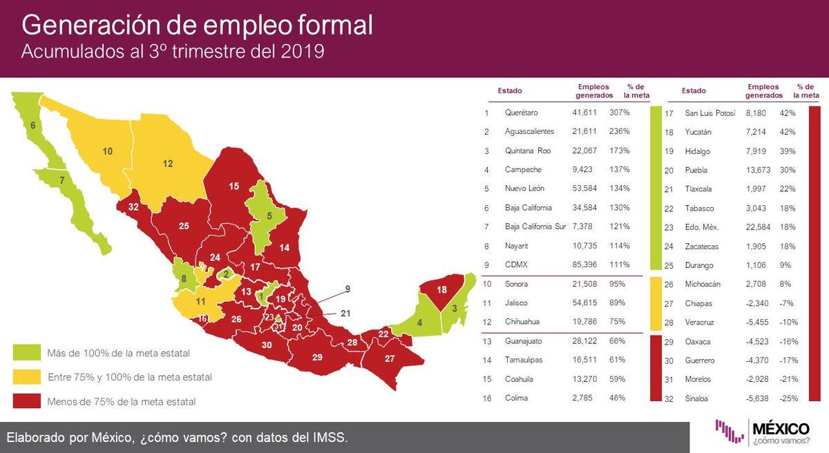 #Infobite La Ciudad de México ha generado 85,396 empleos formales en lo que va del año. Revisa nuestro #SemáforoEconómico de empleo formal🚦aquí: http://bit.ly/sem_empleo