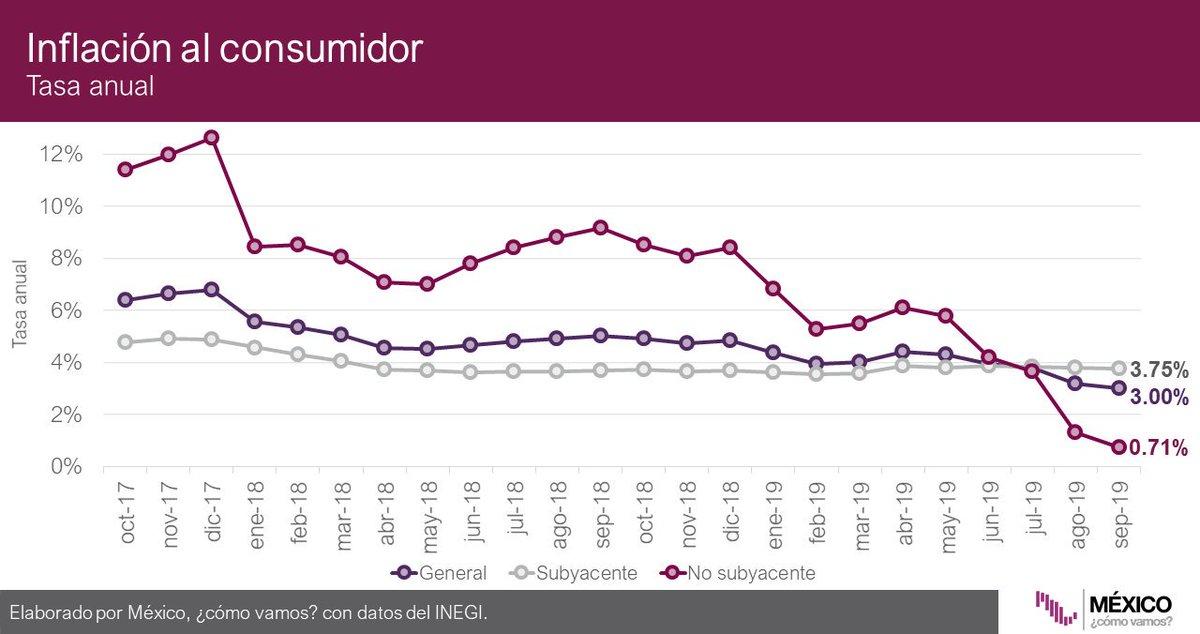 #Infobite 📉💰 En septiembre, la inflación no subyacente alcanzó su mínimo histórico desde que se tienen datos, con una tasa anual de 0.71%⬇️. La inflación subyacente fue 3.75% y la inflación general fue 3%.Observa la trayectoria de la inflación aquí: http://mexicocomovamos.mx/?s=seccion&id=99…