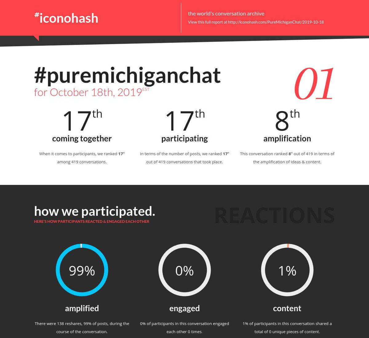 Your daily conversation report is ready for #PureMichiganChat for Oct 18th http://iconohash.com/PureMichiganChat/2019-10-18 …