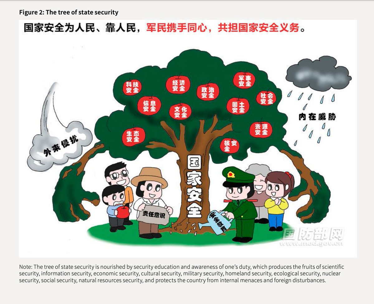 Jakub Janda On Twitter This Is How Chinese Communist Party Tells Chinese Citizen That They Must Work Together To Achieve State Security Practically Meaning Maintaining Totalitarian Dictatorship Read This Great Report By