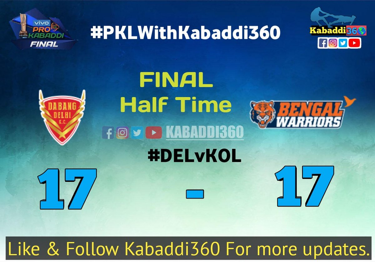 HT: 17-17 Dabang Delhi inflicted the first all-out in 8 mins but Bengal Warriors managed a steer comeback with their all-out in the first half! 🔥  #DELvKOL #VIVOProKabaddiFinal #IsseToughKuchNahi #PKLWithKabaddi360 #vivoProKabaddi