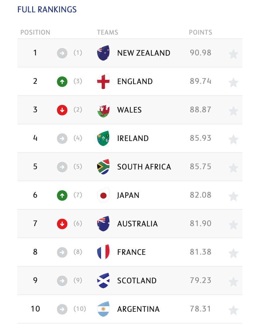One consequence of Eddie Jones' England beating Australia.  Japan are now 6th in the world!  #RWC2019  #BraveBlossoms #ENGvAUS #JPNvRSA<br>http://pic.twitter.com/bQiGbPfBMg