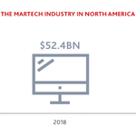 Image for the Tweet beginning: #Martech is now a $121.5