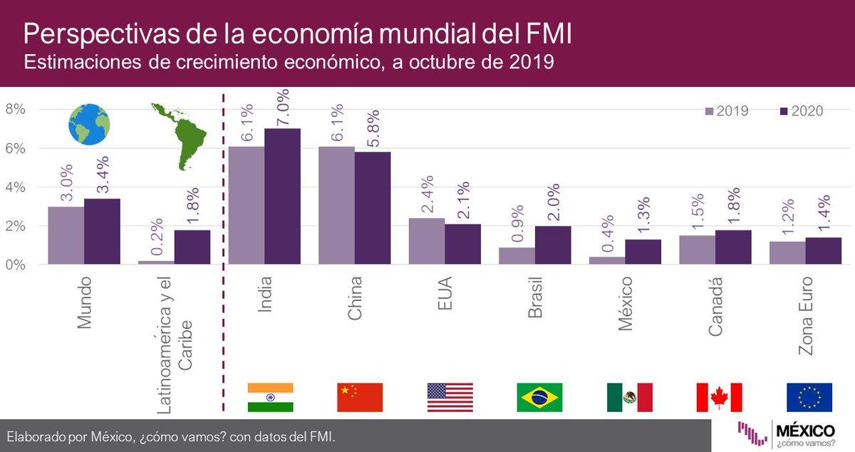#Infobite El Fondo Monetario Internacional estima que México 🇲🇽 crecerá 0.4% durante 2019. ¿Cómo se compara esta cifra con el mundo, Latinoamérica y el Caribe, y otros países? 🌍🇨🇳🇺🇸 Revisa nuestro #SemáforoEconómico de crecimiento aquí: http://bit.ly/crec_nacional