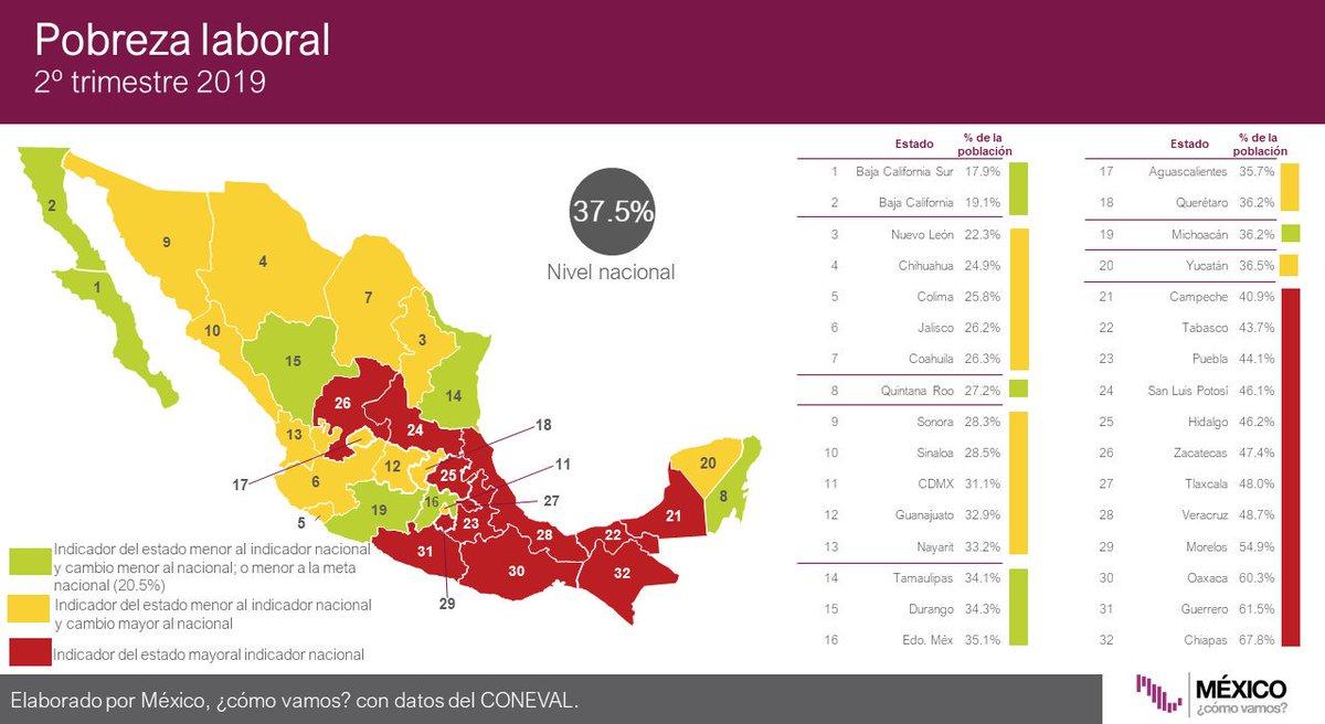 #Infobite A nivel nacional, 37.5% de la población se encuentra en pobreza laboral. Los tres estados con peor desempeño en el indicador son: 30) Oaxaca 60.3% 31) Guerrero 61.5% 32) Chiapas 67.8% 🚦Encuentra más información aquí: http://bit.ly/pob_est