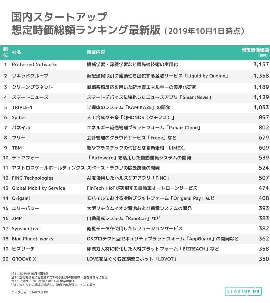 2019年9月の資金調達・時価総額ランキング - CNET Japan 店舗予約の「EPARK」が200億円調達でトップ