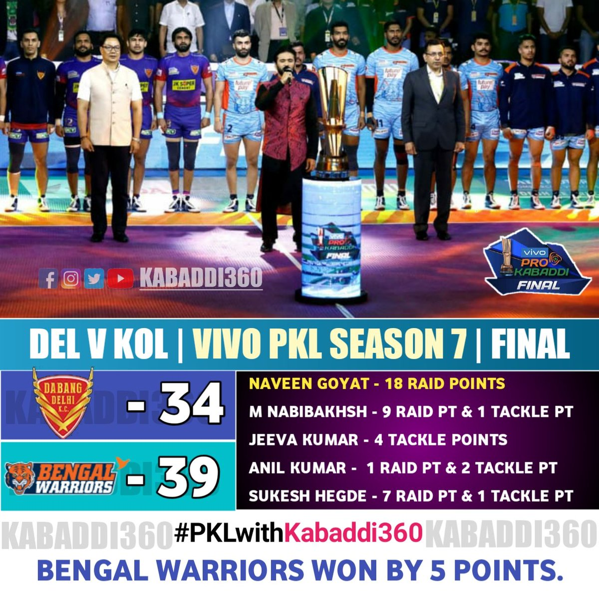 BENGAL WARRIORS 🔥 are your CHAMPIONS of Season 7 as they demolish the pre-favorites DABANG DELHI K.C.!   #DELvKOL #VIVOProKabaddiFinal #IsseToughKuchNahi #PKLWithKabaddi360 #vivoProKabaddi