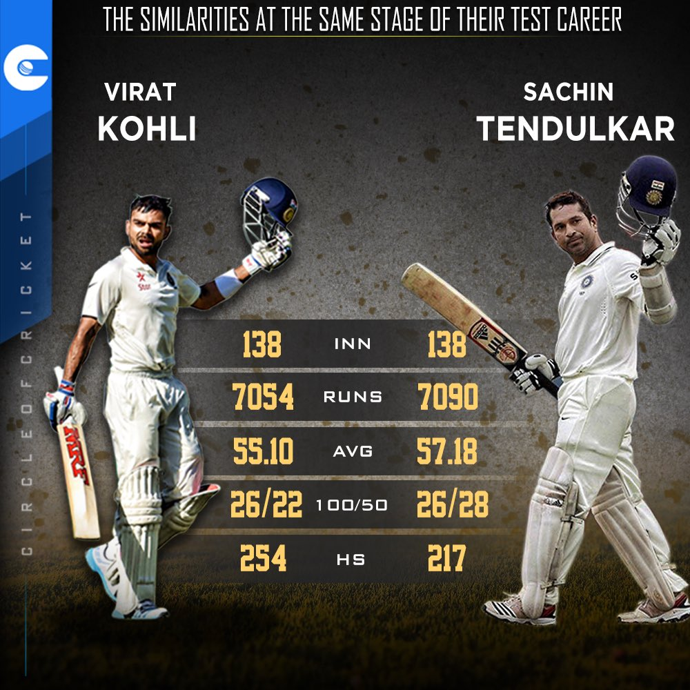Here's how the numbers stack up for Virat Kohli and Sachin Tendulkar after exactly 138 Test innings. <br>http://pic.twitter.com/5jNL3a5O10