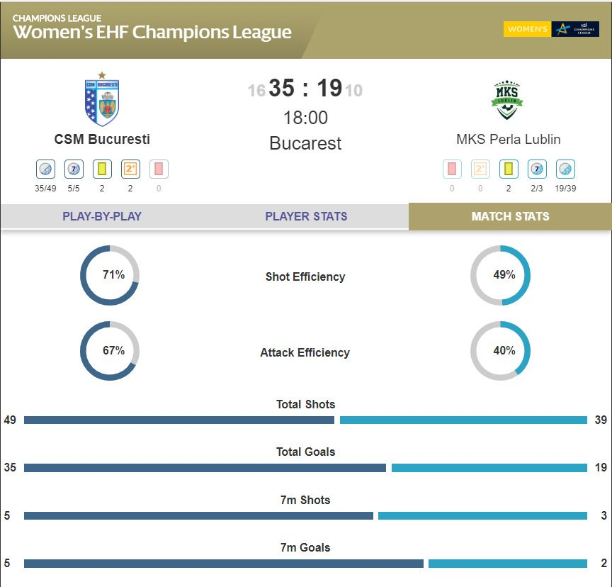 RESULT: #CSMBucuresti have been dominant against @mkslublin tonight, winning 35:19 😮 #deloehfcl #ehfcl #BUCLUB