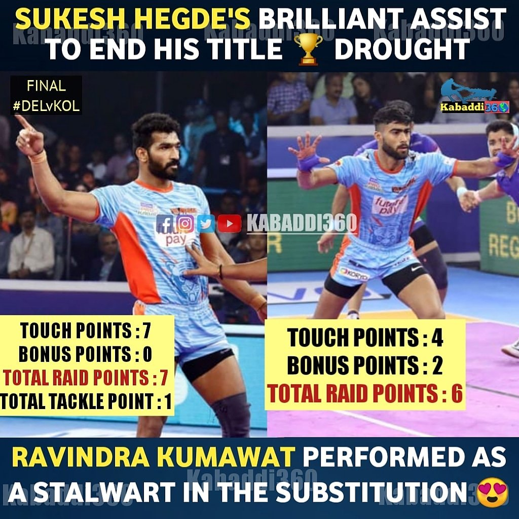 The offense that assisted the side well 😌, kudos to Sukesh Hegde and Ravindra Kumawat for such brilliant performance in the Final! 🔥 @BengalWarriors #SukeshHegde #RavindraKumawat #DELvKOL #VIVOProKabaddiFinal #IsseToughKuchNahi #PKLWithKabaddi360 #vivoProKabaddi