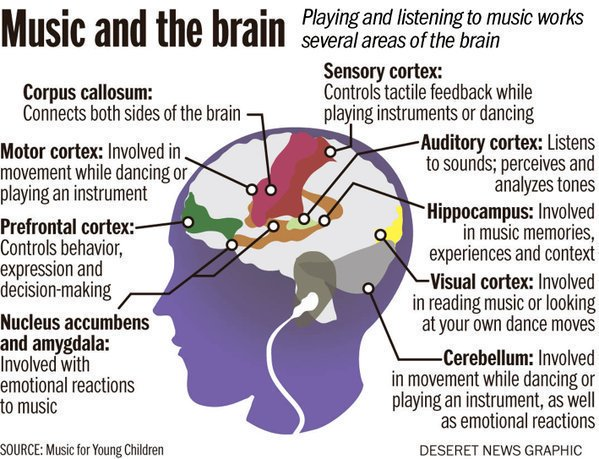 Please reTweet to raise awareness about the power of #music on the #brain. #neuroscience #Alzheimers #dementia