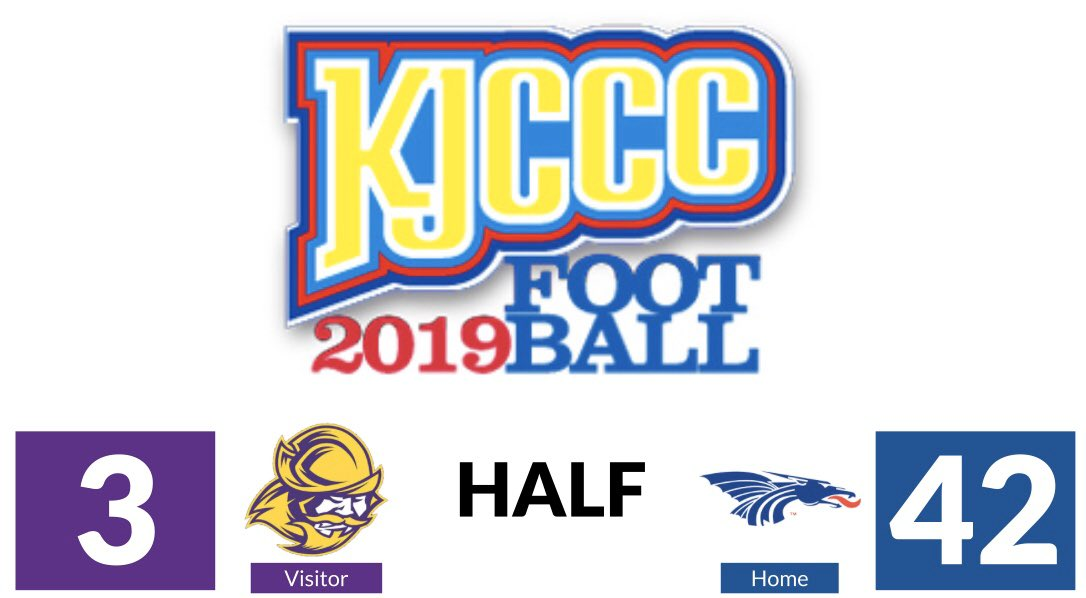#KJCCC FOOTBALL - In Hutchinson, the Blue Dragons lead Dodge City 42-3 at HALFTIME. @bluedragonsport @GoConqs