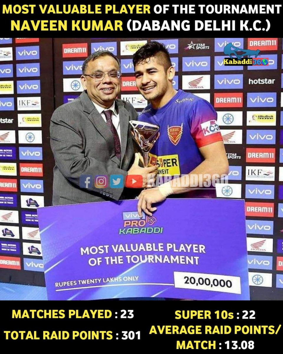 20-year-old Dabang Express 🚉, Naveen Express re-defined the term consistency with 21 Consecutive Super-10s out of 22 and took Dabang Delhi K.C. to the Final!  #NaveenGoyat #DELvKOL #VIVOProKabaddiFinal #IsseToughKuchNahi #PKLWithKabaddi360 #vivoProKabaddi
