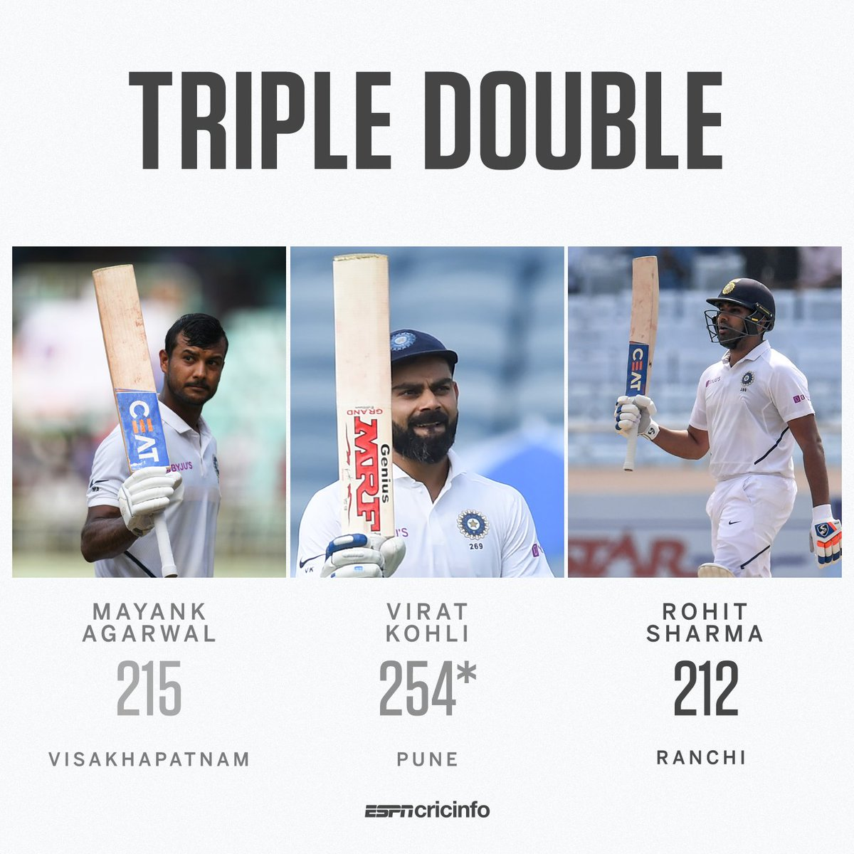 Mayank, Virat, and now Rohit!This is the first time three Indian batsmen have scored a double century in the same Test series#INDvSA | http://es.pn/2019INDvSA3