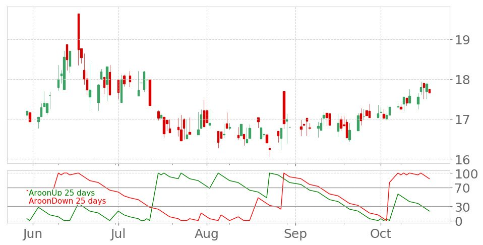 Tickeron On Twitter Nodk S Aroon Indicator Drops Into Downtrend On October 18 2019 View Odds For This And Other Indicators Https T Co B39wfuaxgc Niholdings Stockmarket Stock Technicalanalysis Money Trading Investing Daytrading News