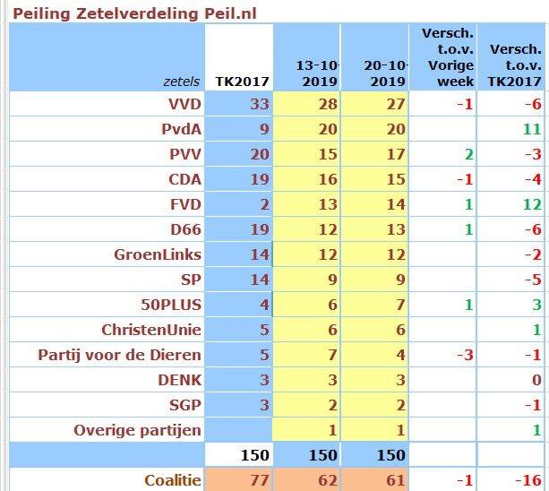 test Twitter Media - PVV +2 ZETELS!!  Geweldig nieuws, dank voor alle steun we gaan Nederland teruggegeven aan de Nederlanders!  #PVV #Wilders https://t.co/DLSPWhZUGi