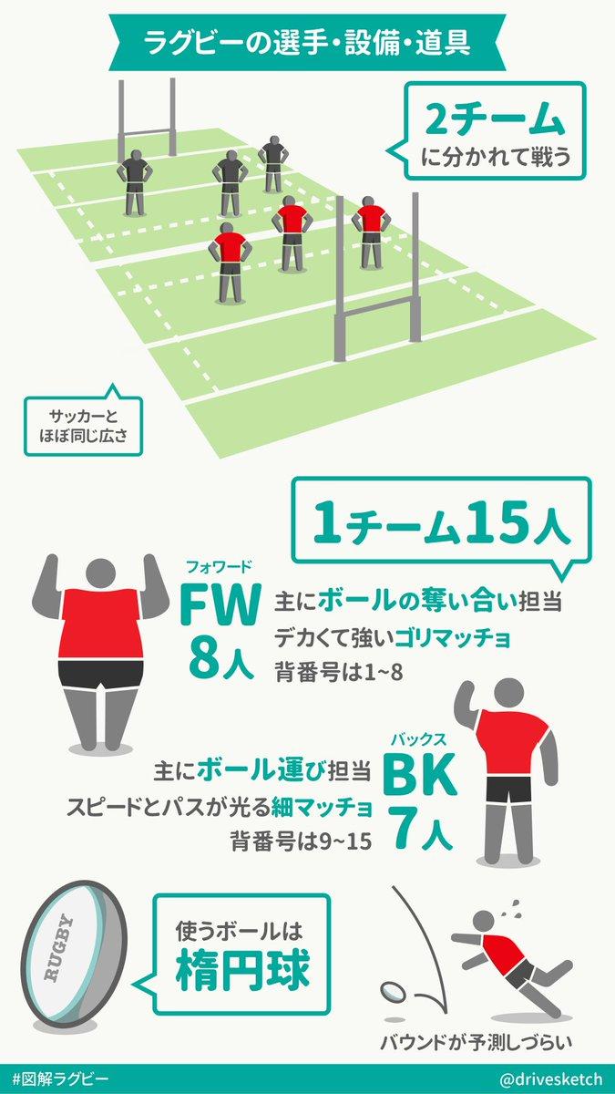 ラグビーのルールを超簡単に図解したので良かったら拡散してください #JPNvRSA #RWC東京 #RWC2019 #図解ラグビー #OneTeam