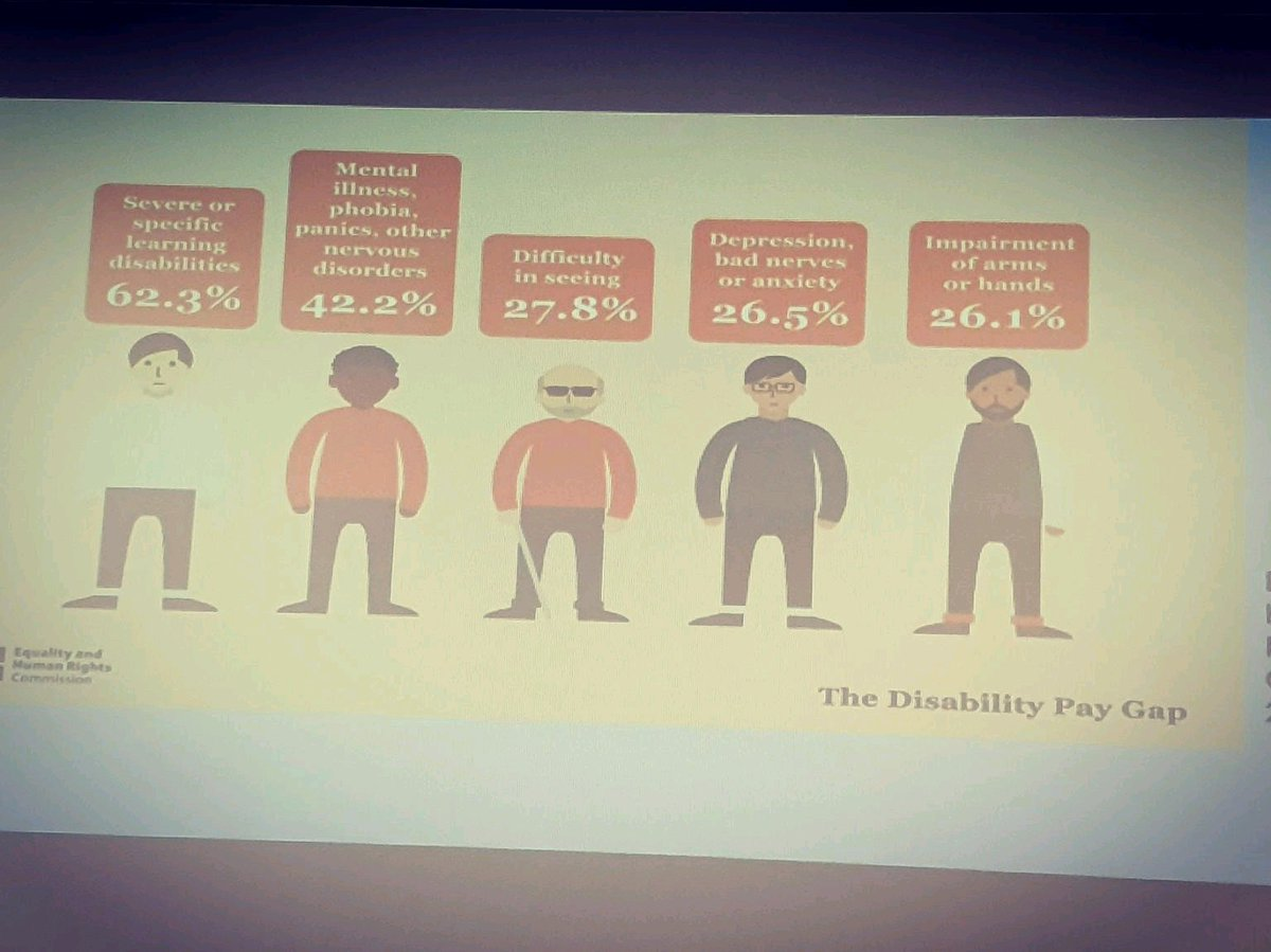 The Disability Pay Gap...something to think about...