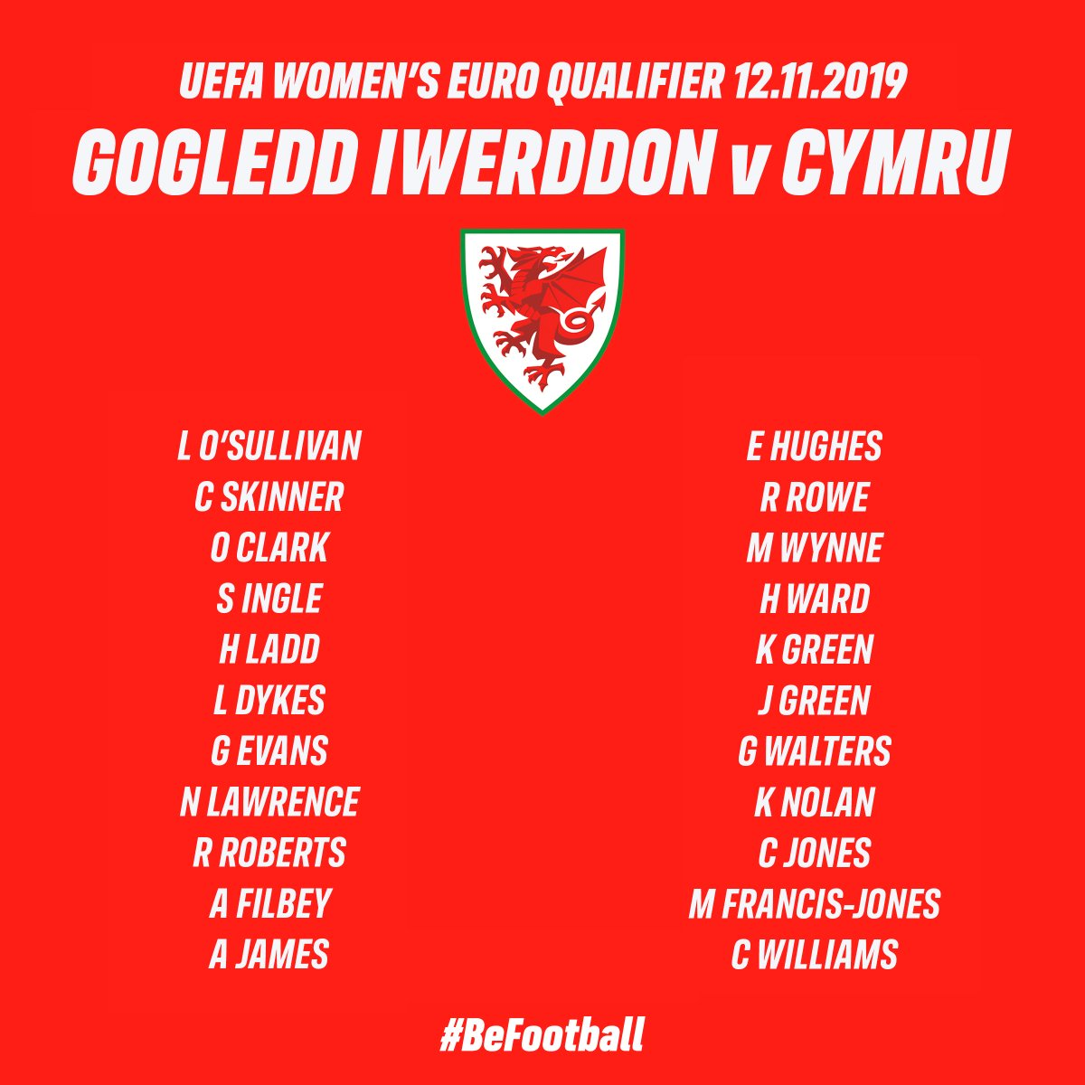🏴󠁧󠁢󠁷󠁬󠁳󠁿 CYHOEDDI CARFAN 🏴󠁧󠁢󠁷󠁬󠁳󠁿 The 22 players selected for next months squad to face Northern Ireland... Dymar garfan bydd yn cynrychioli Cymru allan yn Belfast... #BeFootball #TogetherStronger
