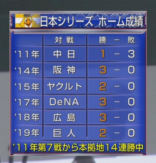 ソフトバンク日本シリーズ ホーム成績2011年第7戦から本拠地14連勝中