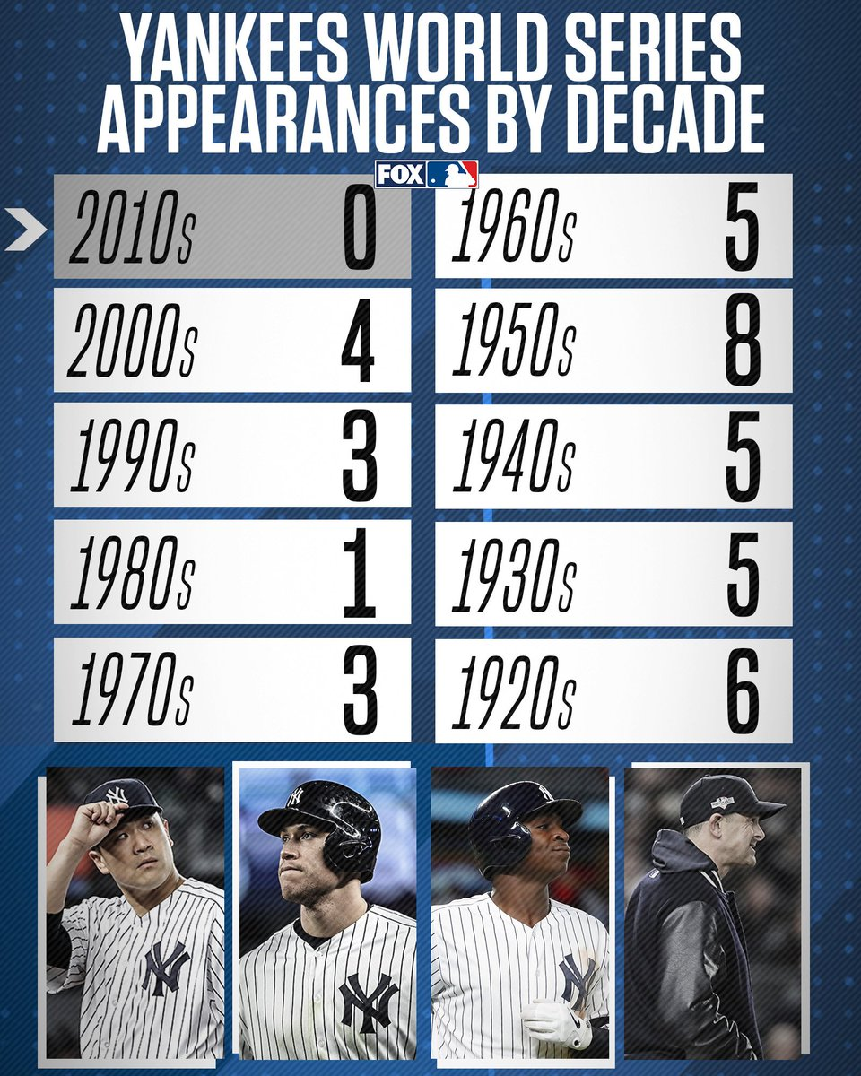 For the first time in 100 years, the New York Yankees have gone a full decade without appearing in a World Series.