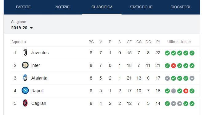 #CagliariSpal