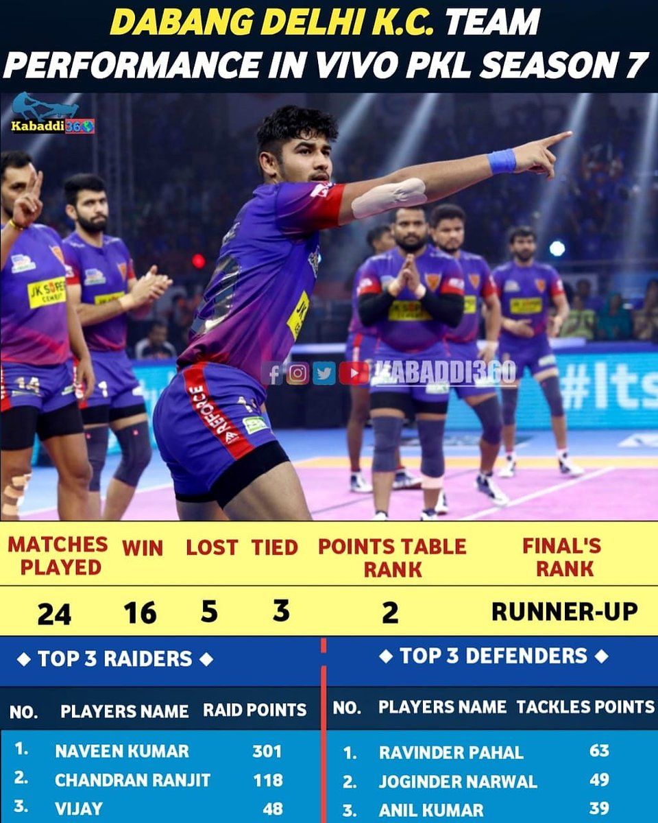 Dabang Express 🚉 railed his way to the top as Naveen's sensational raiding took Dabang Delhi to the playoffs as pre-favorites! Why they couldn't win in the Final versus Bengal?  #DabangDelhiKC #ReportCard #IsseToughKuchNahi #PKLwithKabaddi360 #vivoProKabaddi