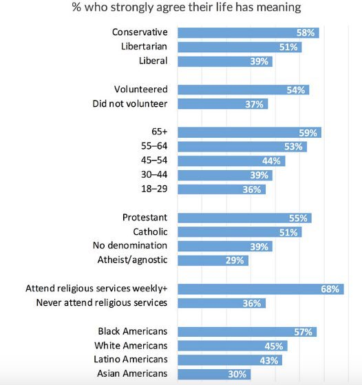 % who strongly agree their life has meaning Conservative: 58% Liberal: 39% 18-29 year olds: 36% 30-44: 39% 65+: 59% Black Americans: 57% White Americans: 45% Hispanic Americans: 43% Asian Americans: 30% cato.org/publications/s…