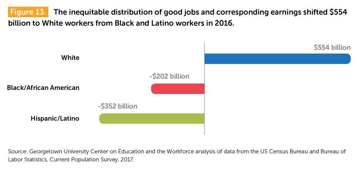 test Twitter Media - Among workers with good jobs, Whites are paid $554B more annually than they would be if good jobs and earnings were equitably distributed. Find out more: https://t.co/1yfFwiIYjk https://t.co/Kuw0Jwx50E
