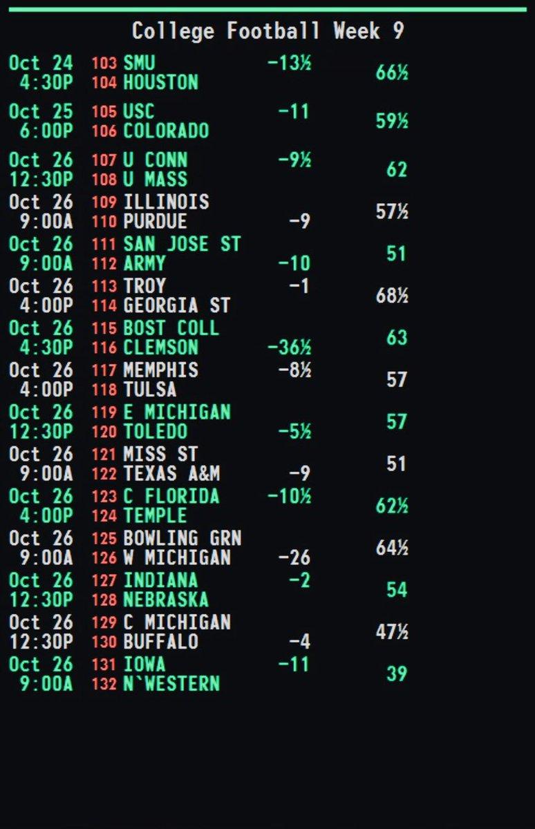 Initial Betting Line Released For Nebraska-Indiana