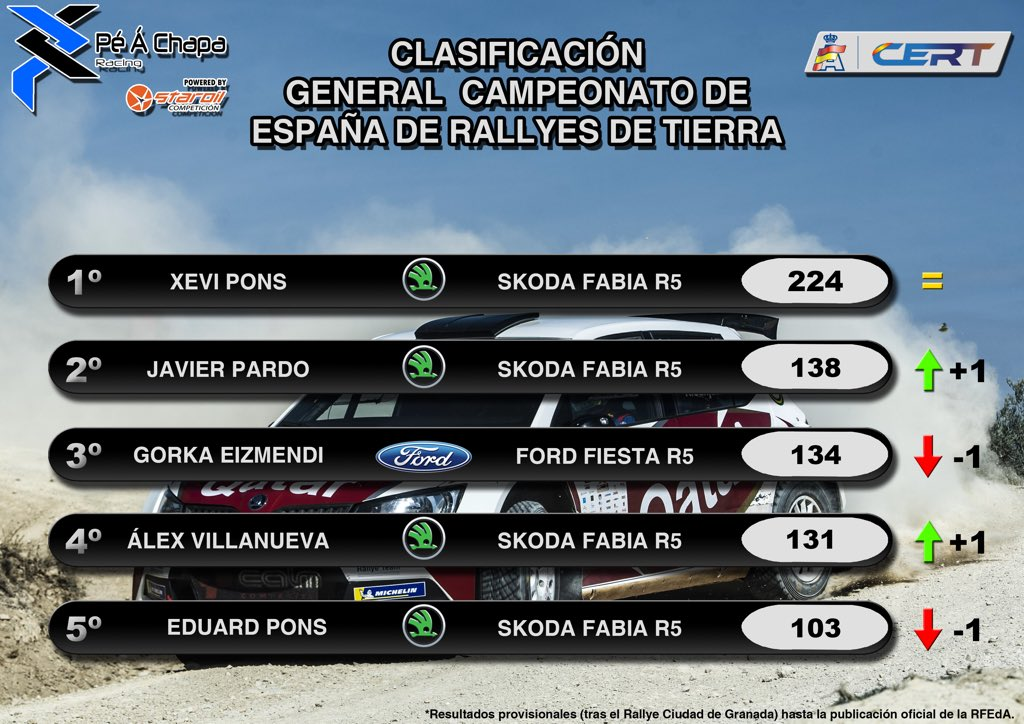 SCER + CERT: VI Rallye Ciudad de Granada [18-19 Octubre] - Página 4 EHWGuSCWkAADZpp