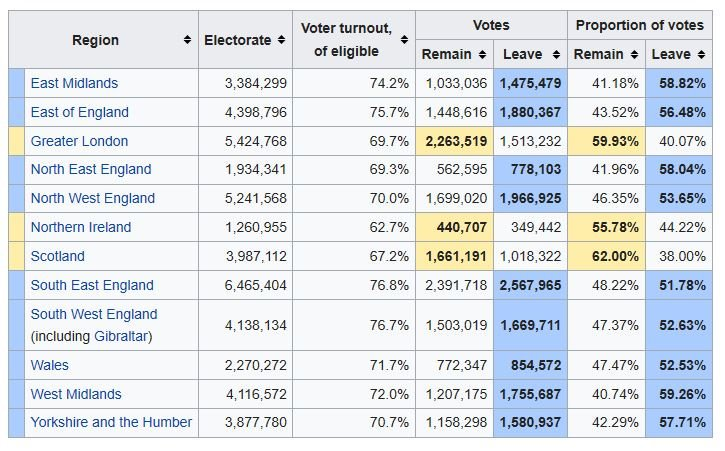 @theSNP @IanBlackfordMP Only 1,661,191 Scots voted to #Remain in the #EURef More people in the SW of England alone, 1,669,711 voted to #Leave. Incidentally, 1,081,322 Scots actually voted to #LEAVE. @theSNP do not speak for the whole of Scotland so stop claiming that you do @IanBlackfordMP!
