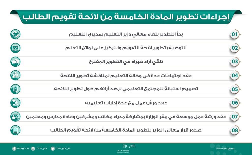 وزارة التعليم عام On Twitter وزير التعليم يعتمد الاختبارات التحريرية لمواد في المرحلتين الابتدائية والمتوسطة تطوير لائحة تقويم الطالب Https T Co Mmk1rdab5q Https T Co Kja8admlnp