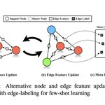 Image for the Tweet beginning: Edge-Labeling Graph Neural Network for