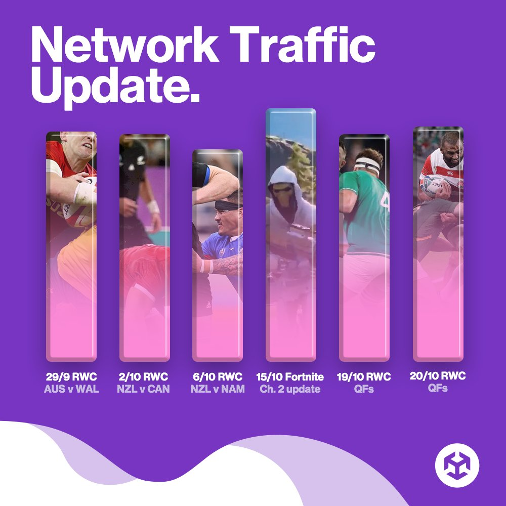 Verdict: no new record this time, but still a really busy weekend on our network... Fortnite is still number one. https://t.co/UnWFaiMnEs