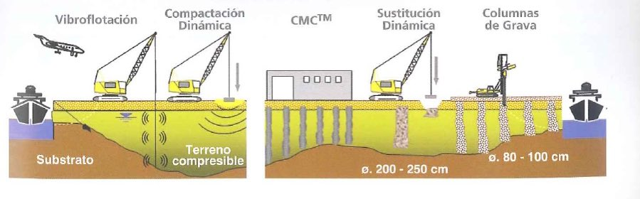 Diferentes tipos de mejoras del terreno