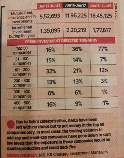 SEBI has been made to protect investors but till now Many such rules SEBI made which destroyed investors wealth.  Latest one is Amc rules  It would be best to close All indexes and let run NIFTY only.  Please RETWEET  @nsitharaman @FinMinIndia @CNBC_Awaaz  @SEBI_India @NSEIndia https://t.co/QtDB2czCPI