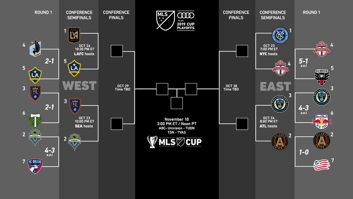 Play-offs Major League Soccer